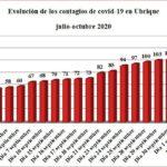 Dos nuevos contagios de covid-19 en Ubrique, hasta un total de 121 personas afectadas desde el inicio de la pandemia