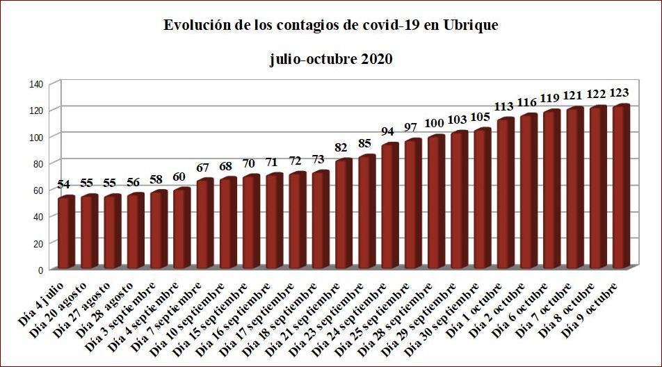 Nuevo contagio de coronavirus en Ubrique en las últimas 24 horas, hasta un total de 123 desde el comienzo de la pandemia