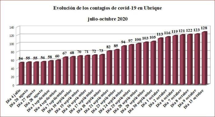 Evolución de los contagios de covid-19 en Ubrique, según datos de la Junta.