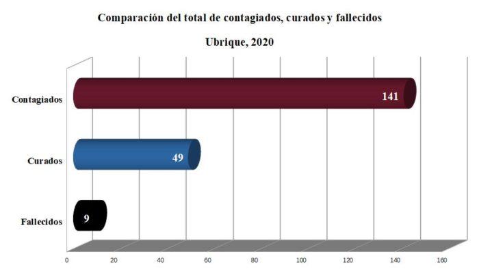 Contagiados, curados y fallecidos a causa del covid-19 en Ubrique.