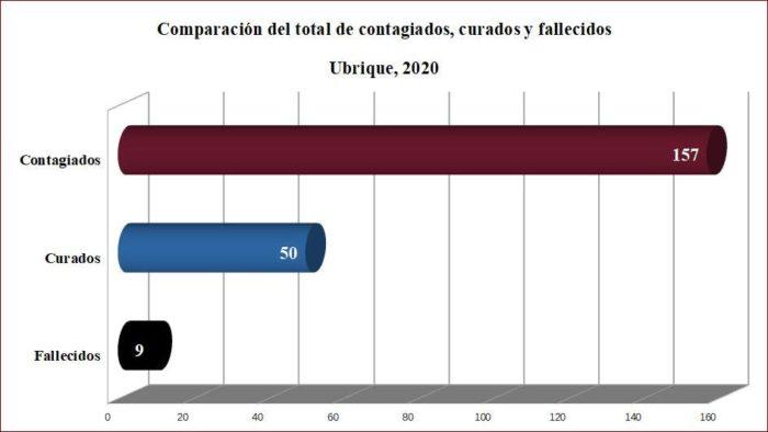 Contagiados, curados y fallecidos en covid-19 en el conjunto de Cádiz y en la Sierra de Cádiz