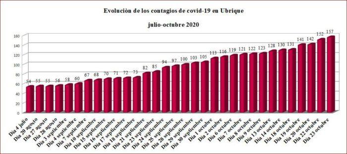 Evolución de los contagios de covid-19 en Ubrique.
