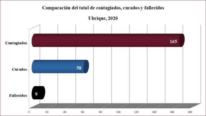 Contagiados, curados y fallecidos en covid-19 en Ubrique, según datos de la Junta.