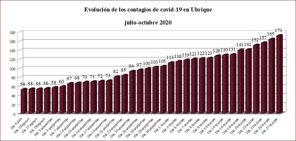 El número de contagiados de covid-19 asciende a 173, con 61 personas curadas