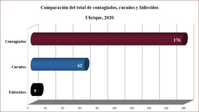 Contagiados, curados y fallecidos de covid-19 en Ubrique, según datos de la Junta.