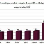 Evolución mensual de los contagios de coronavirus en Ubrique.