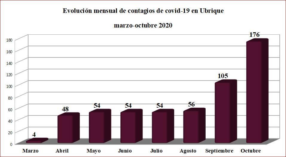 Los contagios de coronavirus se han más que triplicado en Ubrique en los últimos dos meses