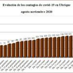 Evolución de contagios de covid-19 en Ubrique, según datos de la Junta.