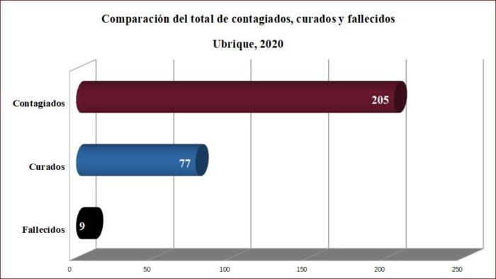 Contagiados, curados y fallecidos de covid-19 en Ubrique según datos de la Junta.