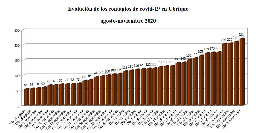 Sube a 221 el número de contagiados de coronavirus y a 84 el de curados