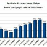 La tasa de prueba diagnóstica de infección activa sube de 216,9 en octubre a 319,3 en la primera semana de noviembre