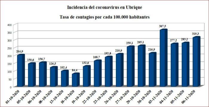 Evolución de la tasa PDIA (Pruebas Diagnósticas de Infección Activa) de casos de Covid-19 por cada 100.000 habitantes de los últimos catorce días, según datos de la Junta.