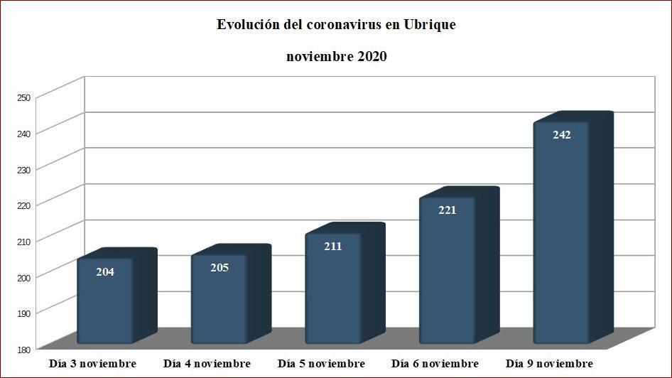 Nuevo récord de contagios de coronavirus en Ubrique: 21 casos más en las últimas 24 horas, hasta un total de 242 afectados