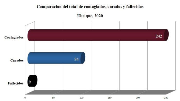 Contagiados, curados y fallecidos por covid-19 en Ubrique, según datos de la Junta.