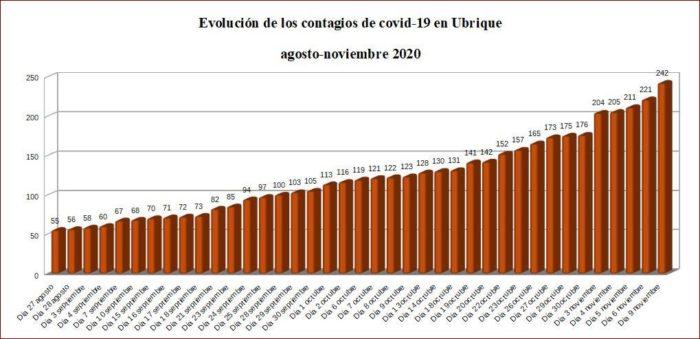 Evolución de los contagios de coronavirus en Ubrique, según datos de la Junta.