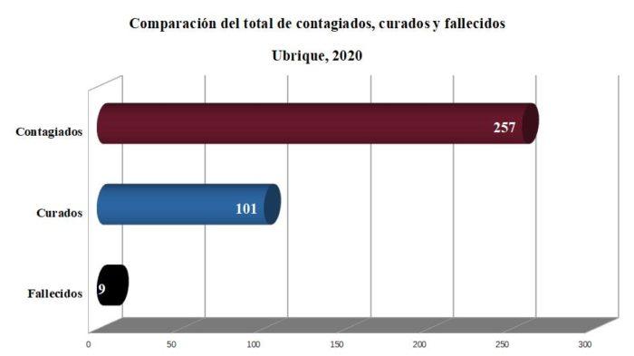 Contagiados, curados y fallecidos por coronavirus en Ubrique desde el principio de la pandemia, según datos de la Junta.