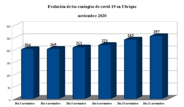 Evolución de los contagios en noviembre en Ubrique, según datos de la Junta.