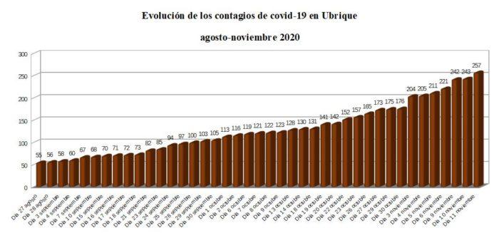 Evolución de los contagios en Ubrique, según datos de la Junta.
