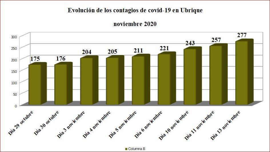 Los contagios de coronavirus aumentan a 277 desde el inicio de la pandemia