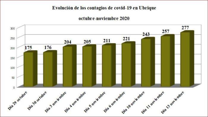 Evolución de los contagios en noviembre, según datos de la Junta.