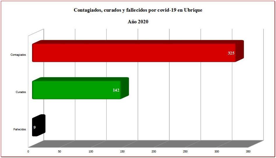 Los contagiados de coronavirus suben a 325, con 142 curados, desde el inicio de la pandemia