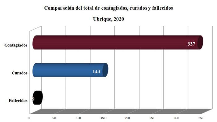 Contagiados, curados y fallecidos de coronavirus desde el inicio de la pandemia en Ubrique, según datos de la Junta.