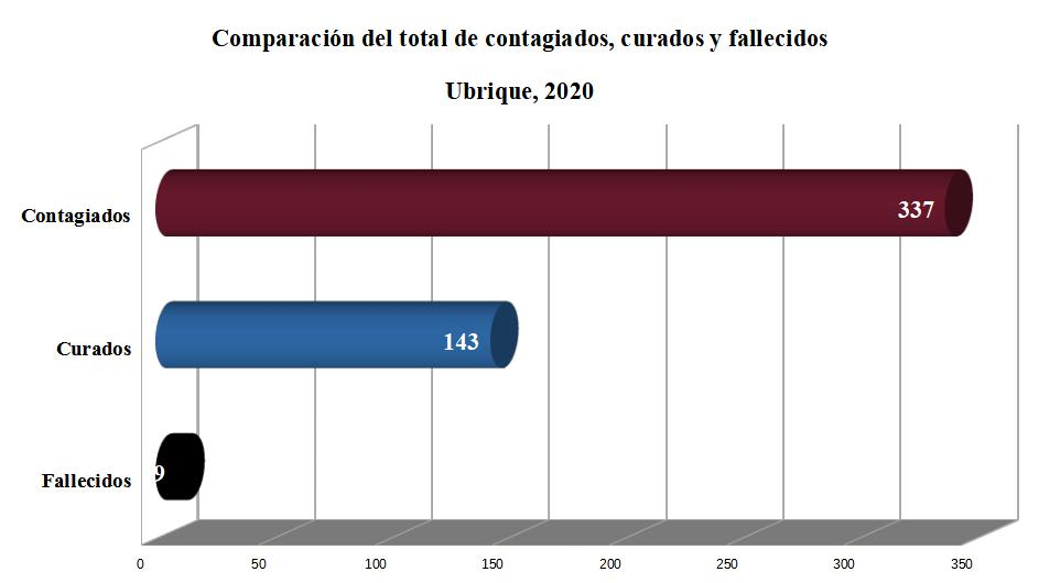 Sube el número de contagiados de coronavirus en Ubrique a 337 desde el inicio de la pandemia