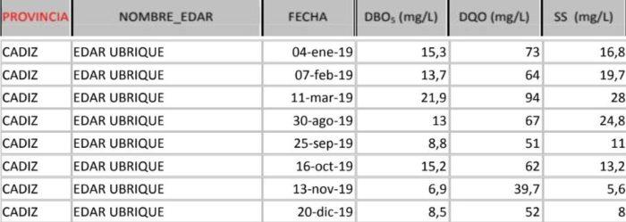 Mediciones de la depuradora de Ubrique en 2019, según datos de Ecologistas en Acción recogidos de la Junta.