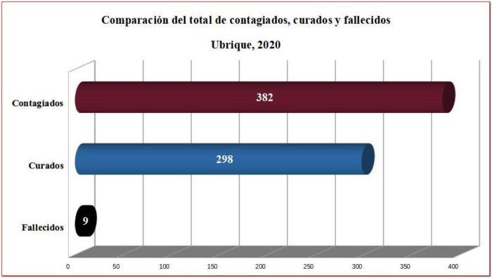 Contagiados, curados y fallecidos de covid-19 en Ubrique desde el inicio de la pandemia.