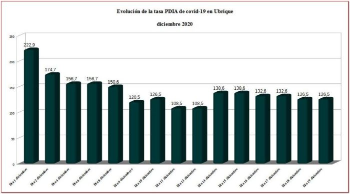 Evolución de la tasa PDIA en Ubrique en diciembre de 2020.