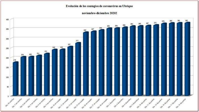 Evolución de los contagios de covid-19 en noviembre-diciembre de 2020 en Ubrique.