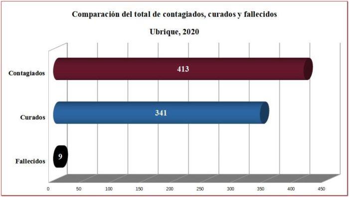 Comparación de contagiados, curados y fallecidos de covid-19 en Ubrique.