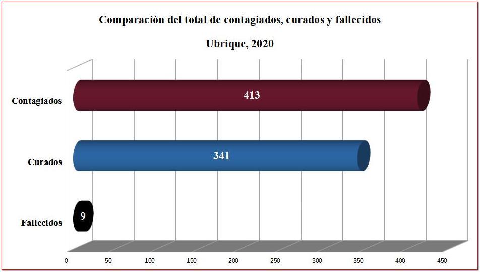 Ubrique cierra el año 2020 con más de 400 contagios acumulados de coronavirus