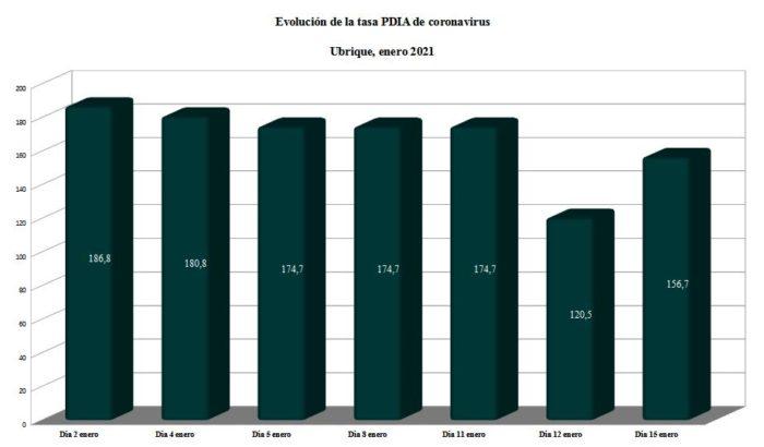 Evolución de la tasa PDIA en enero.
