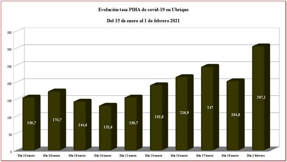 Evolución de la tasa PDIA en Ubrique.