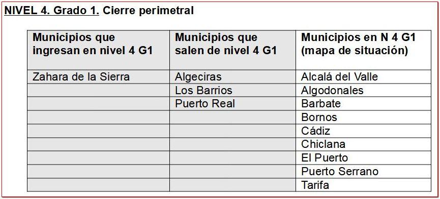 Municipios en nivel 4 grado 1 con cierre perimetral.