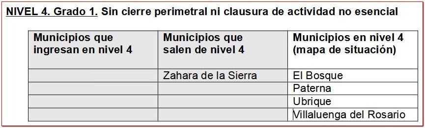 Municipios en nivel 4 grado 1.