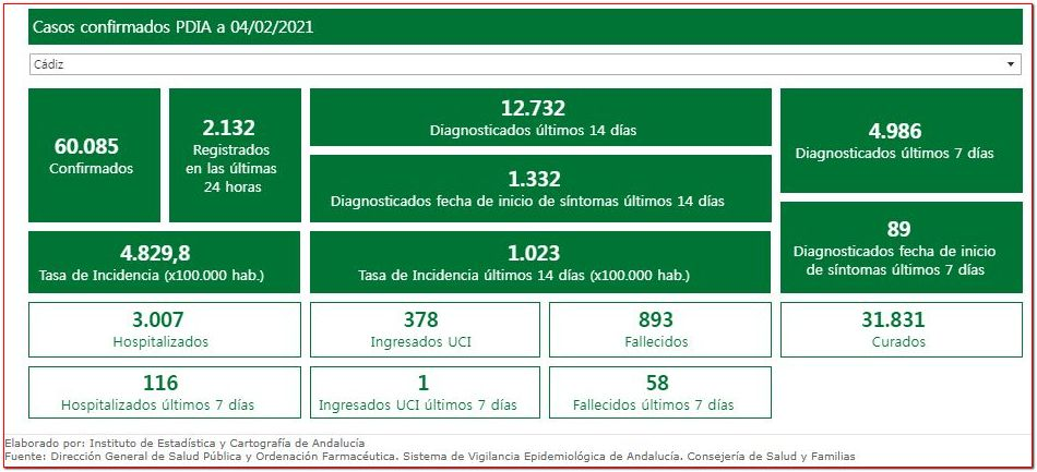 Estadística de la provincia de Cádiz.