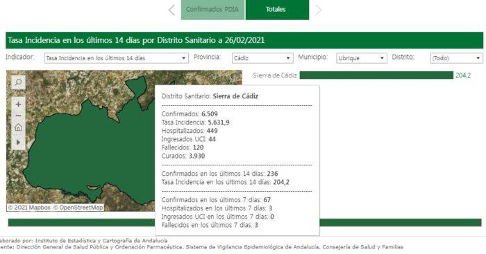 Datos de la incidencia del covid-19 en la Sierra de Cádiz.