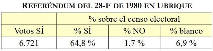 Resultados del referéndum del 28-F de 1980 en Ubrique.