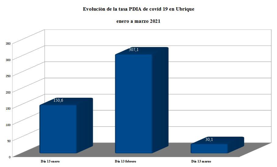 Evolución de la tasa PDIA de covid-19 en Ubrique de enero a marzo de 2021.