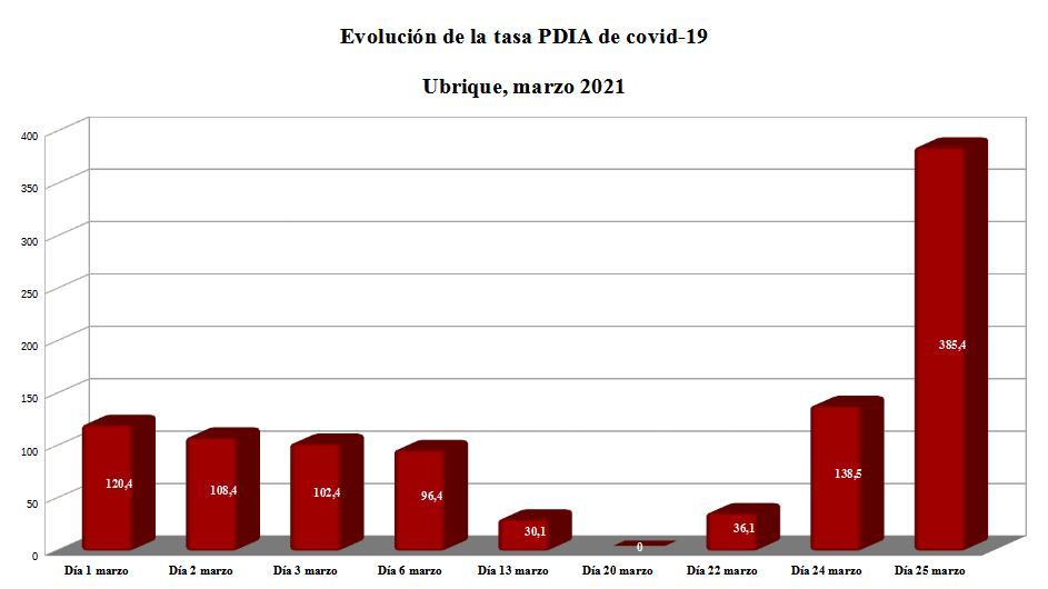 Evolución de la tasa PDIA de Ubrique en marzo de 2021.