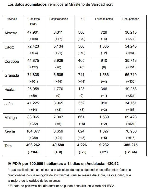 Datos acumulados en Andalucía, remitidos por la Junta al Ministerio de Sanidad, 25/3/2021.