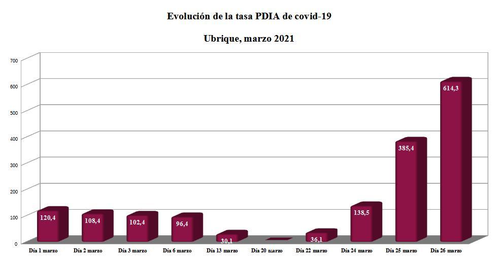 Evolución de la tasa PDIA en Ubrique en marzo de 2021.