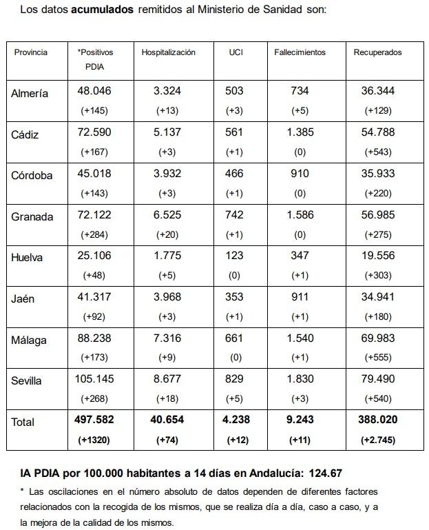 Casos acumulados en Andalucía.