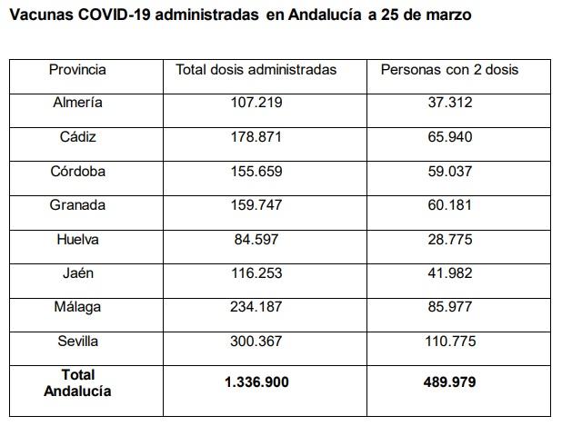 Vacunaciones en Andalucía.