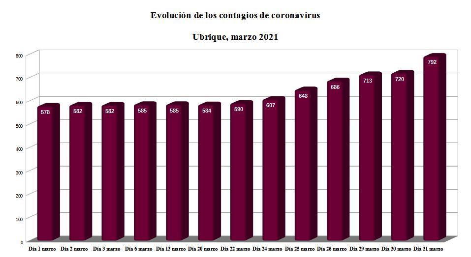 Evolución de los contagios de covid-19 acumulados en Ubrique.