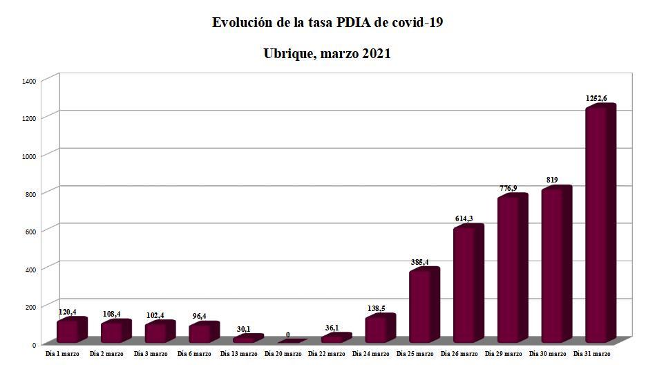 Evolución de la tasa PDIA de covid-19 en Ubrique en marzo de 2021.
