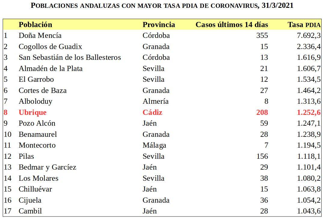 Municipios andaluces con una tasa PDIA superior a 1.000.