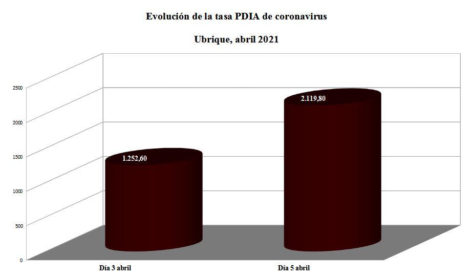 Evolución de la tasa de contagio en abril de 2021.